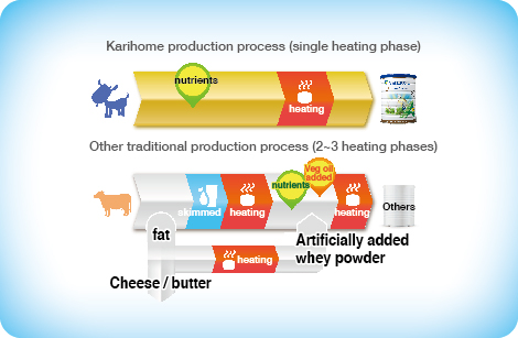 Unique Nutritious Production Process